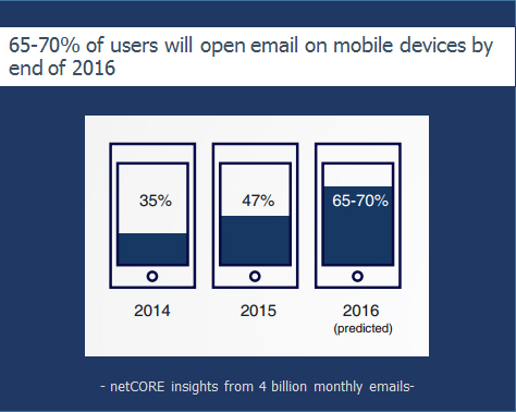 targeted email marketing - statistics for mobile emails